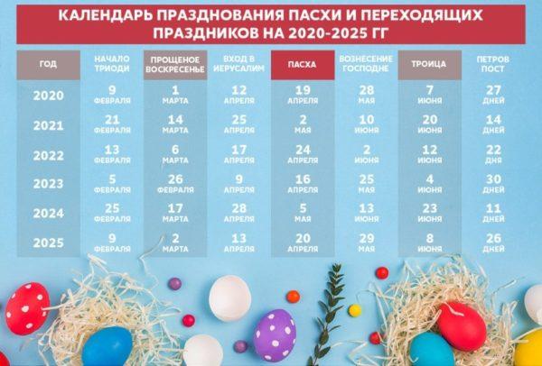 Календарь празднования Пасхи на 2020-2025 годы